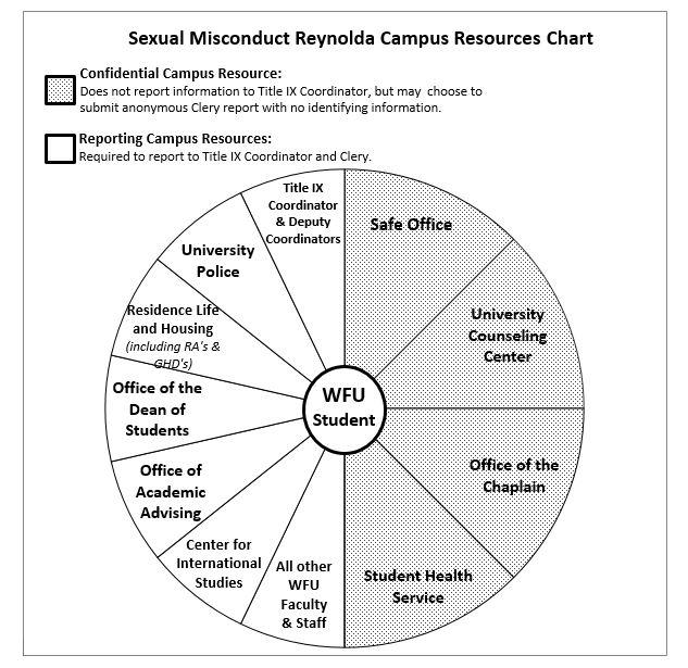 Sexual Misconduct Reynolda Campus Resources Chart
