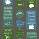 Who is Financial Services Infographic