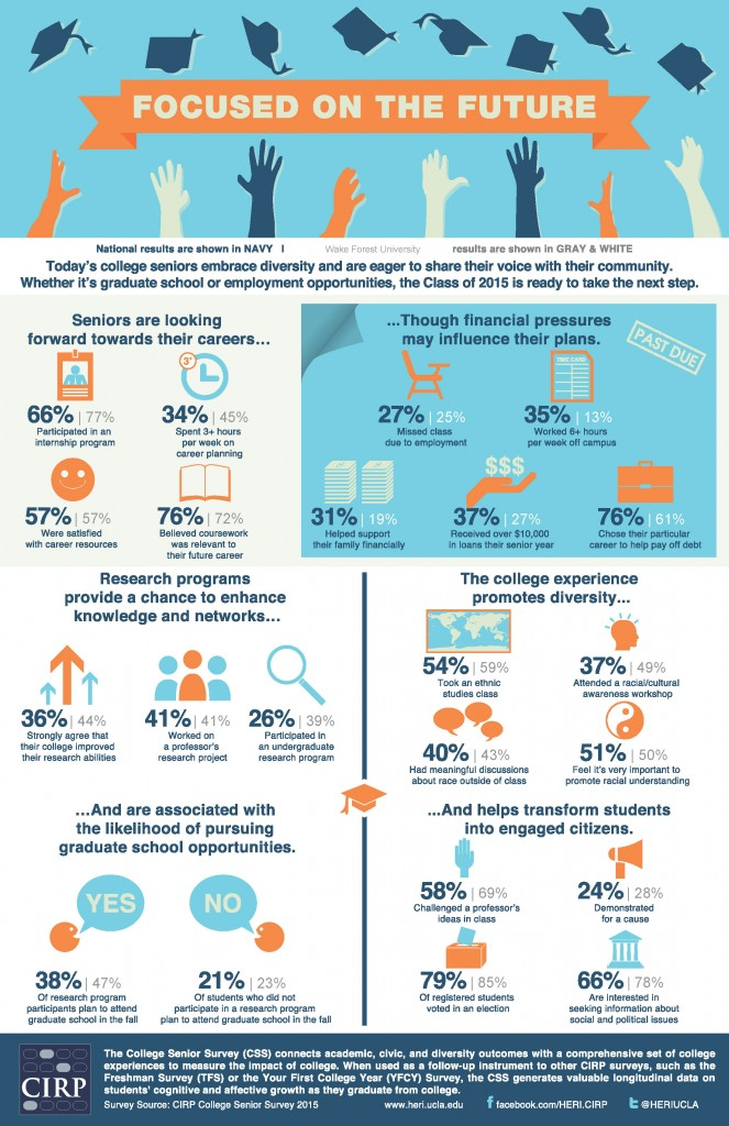 College Senior Survey Infographic