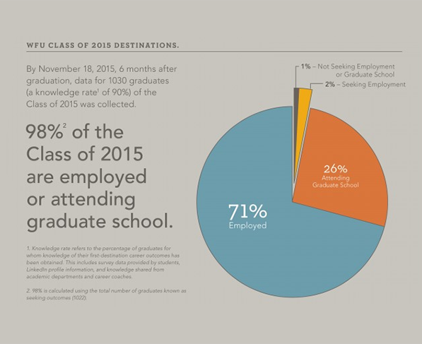 WFU Class of 2015 infographic