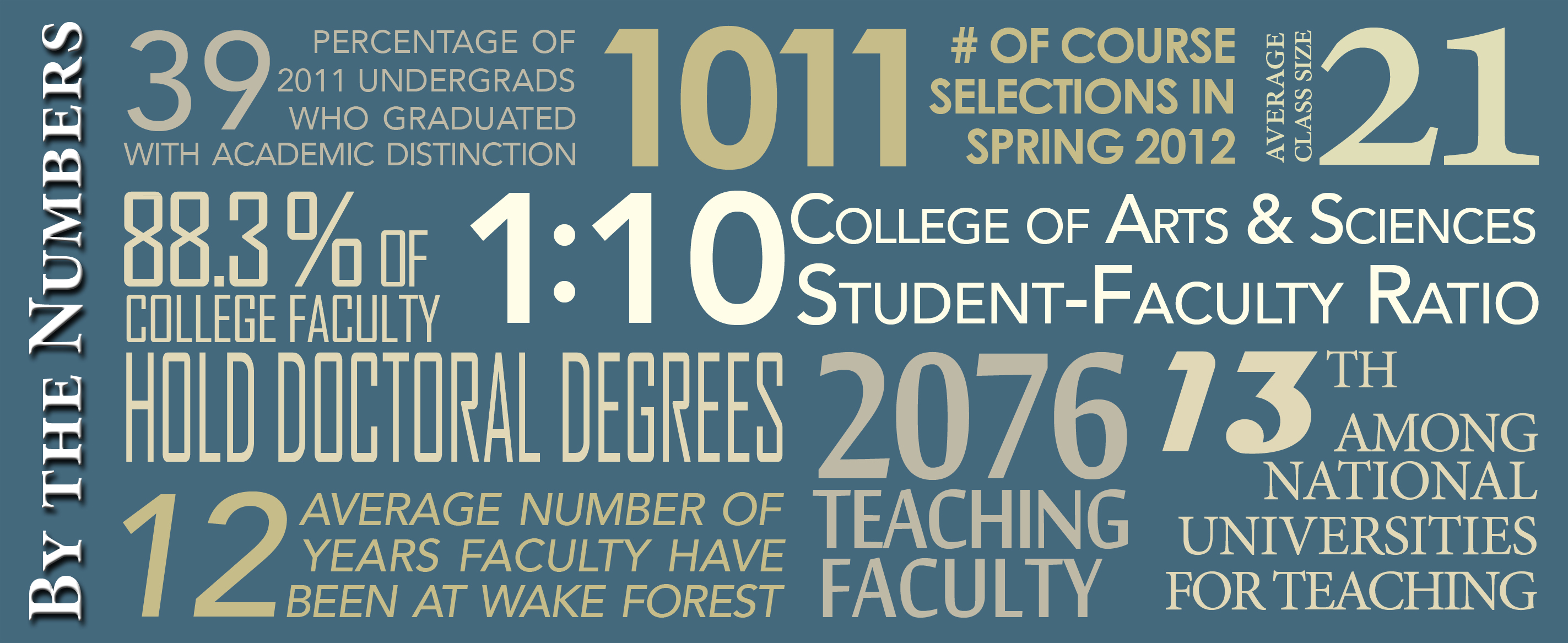 Wake Forest Teaching By the Numbers